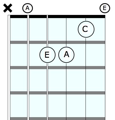Ukulele : ukulele chords am7 Ukulele Chords Am7 also Ukulele ...
