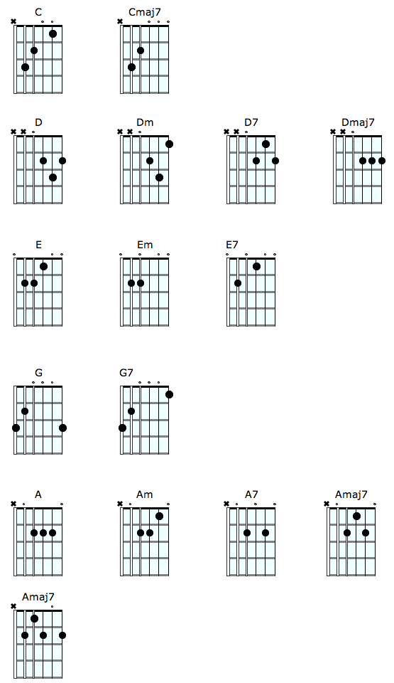 Open Chords Guitar And Bass Lessons