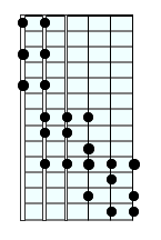 Major scale 3 octaves
