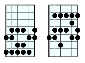 Major Scale