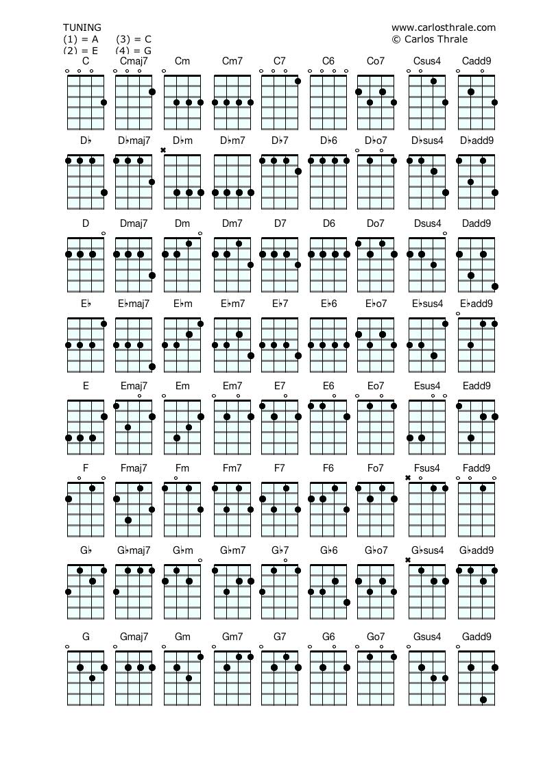 Ukulele chords guitar and bass lessons ukulele chords hexwebz Images