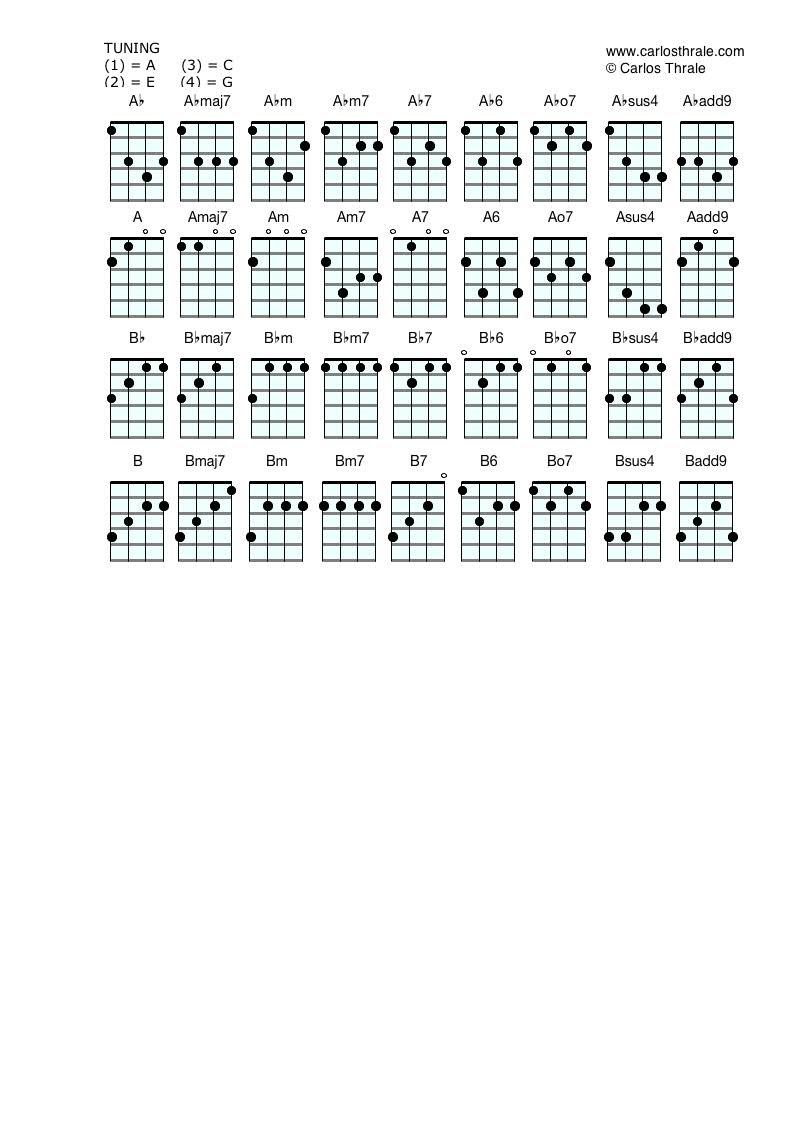 ukulele chords - Guitar u0026 Bass Lessons