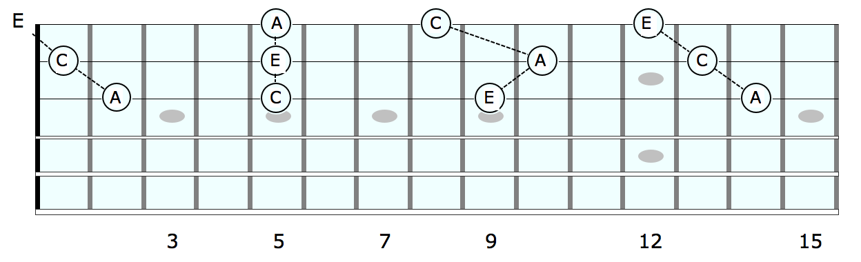 chord-tricks-funky-grooves-no-1-Diagram-2