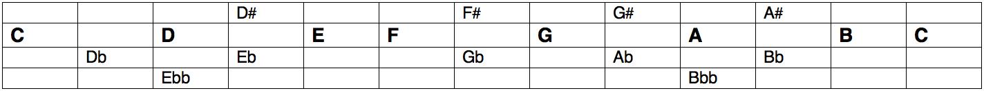 intervals-diagram-1
