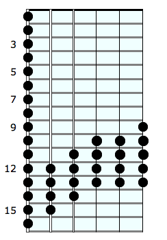 Chromatic 3 octaves